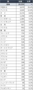海外進出現地法人数2015