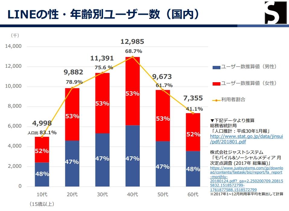 002_Lineの性・年齢別ユーザー数(日本)_20180630_192759
